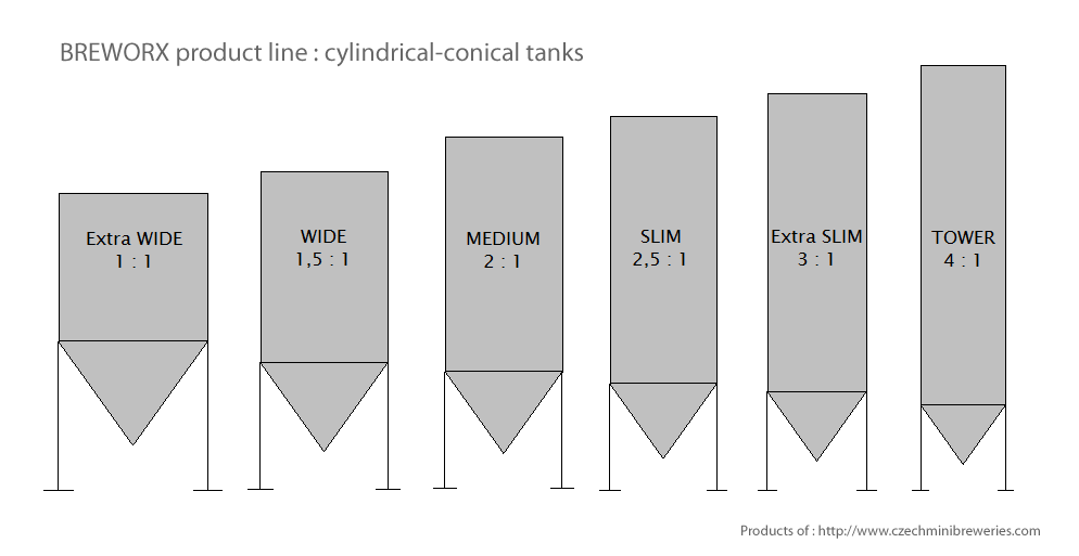 cylindrical-conical-tanks-breworx-product-line